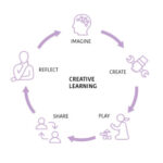 Circle logo of Creativity, Science, and Learning Environments